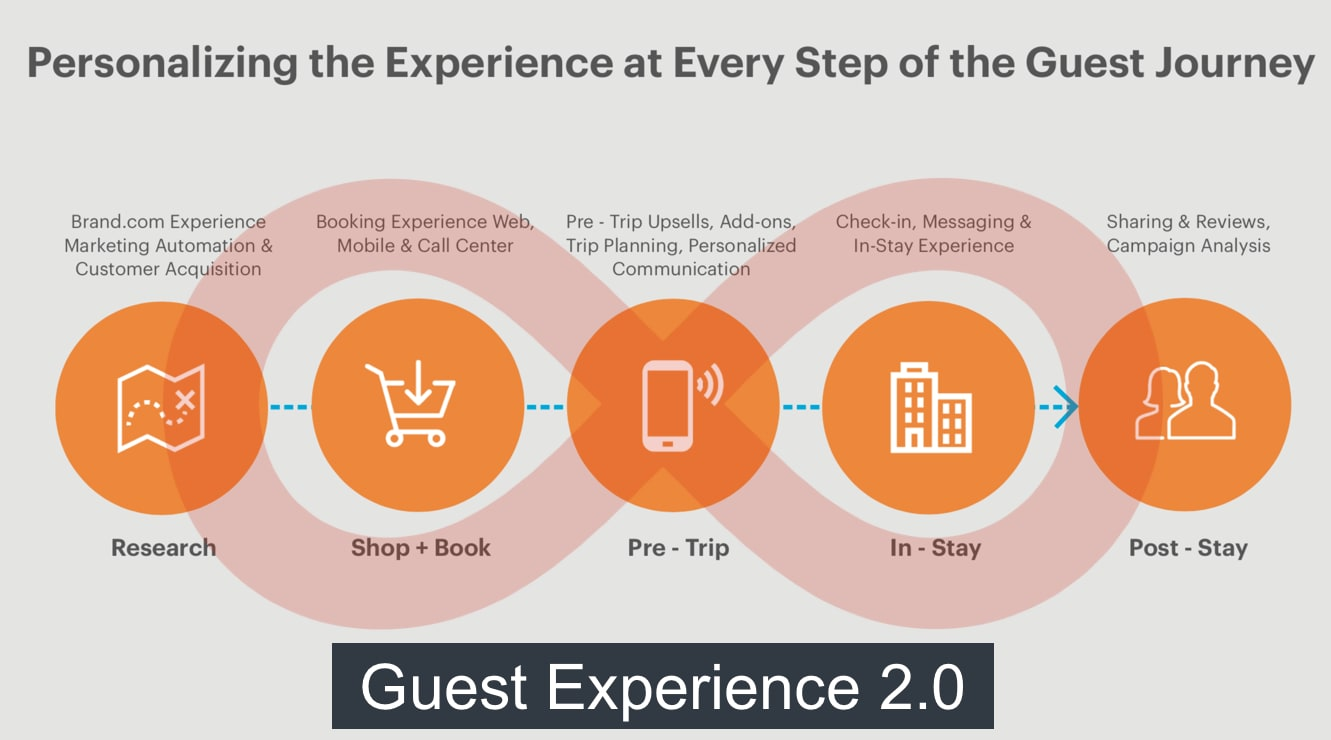 digitalized guest experience