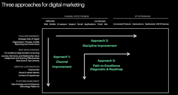 Figure of Three Approaches for Digital Marketing
