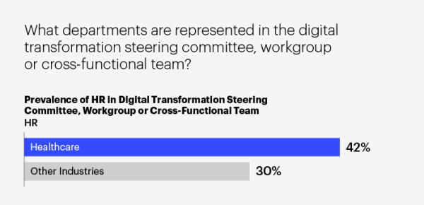 Bar Graph of Prevalence of HR in Digital Transformation Steering Committee, Workgroup, or Cross-Functional Team HR