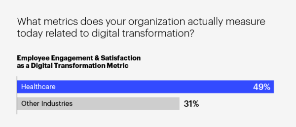 Bar Graph on Employee Engagement and Satisfaction as a Digital Transformation Metric