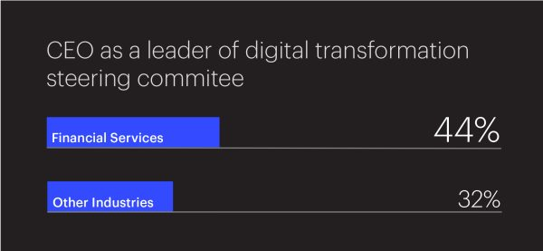 Graphic Depicting CEO Leadership in Digital Transformation