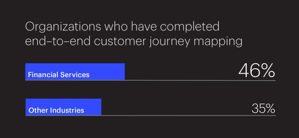Graphic Depicting End-to-End Customer Journey Mapping
