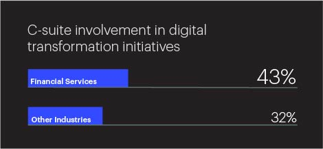 Graphic Depicting C-suite Involvement in Digital Transformation Initiatives