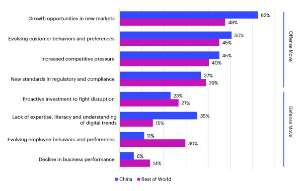 Bar Graph Depicting Digital Transformation Efforts of China Compared to the Rest of the World
