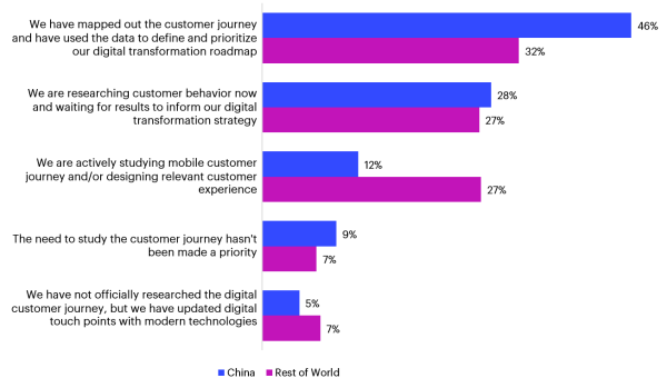 Bar Graph Depicting Digital Customer Experience in China Compare to the Rest of the World