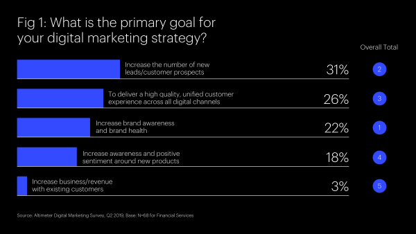 Figure Depicting The Primary Goal of Digital Marketing Strategy
