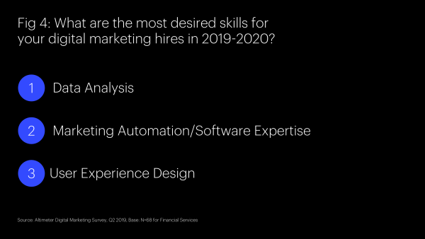 Figure Depicting The Most Desired Skills for Digital Marketing Hires