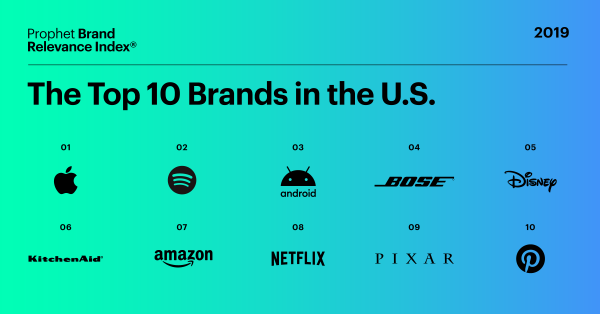 Graphic of the Top 10 Brands in the US