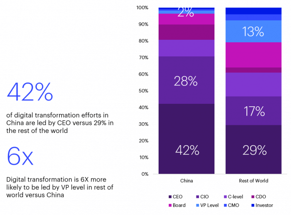 Infographic Depicting at What Level Digital Transformation in Happening in China vs The Rest of the World