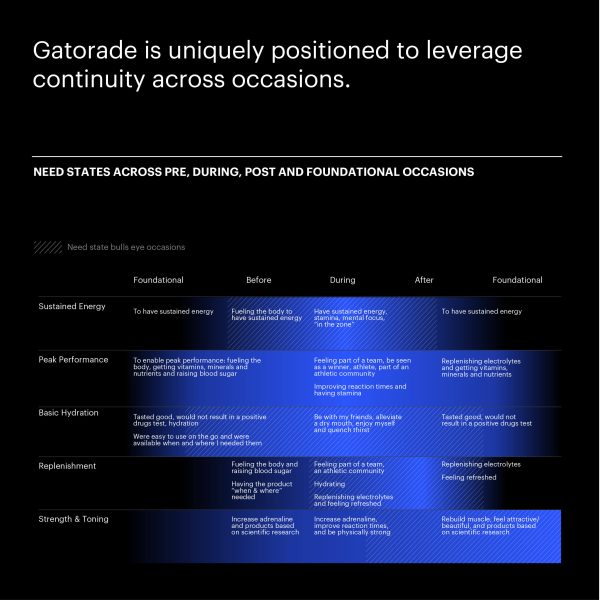 Chart Depicting Gatorade's Continuity