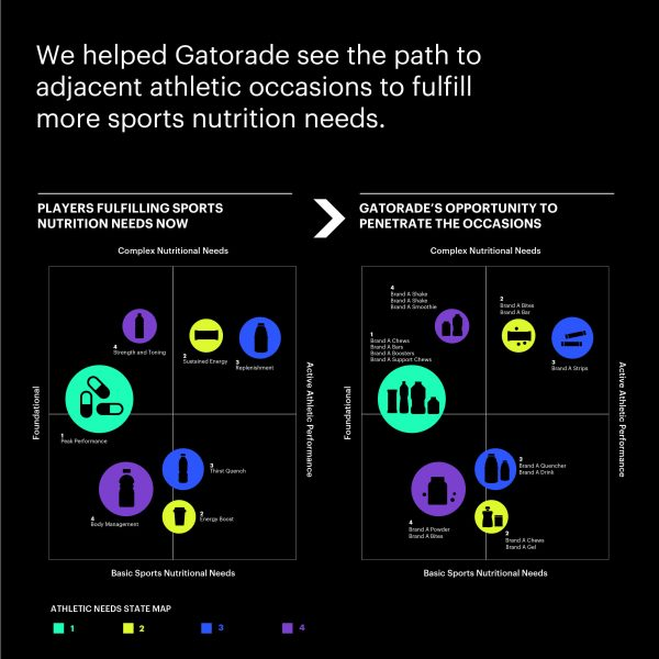 Chart of Gatorade Fulfilling Sports Nutrition Needs