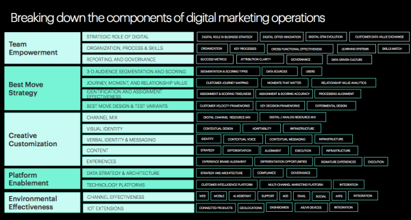 Figure Breaking Down Components of Digital Marketing Operations