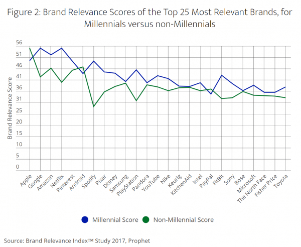 Figure Depicting Brand Relevance Scores of the Top 25 Most Relevant Brands for Millennials versus non-Millennials