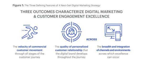 Figure Depicting the Three Defining Feature of a Next Gen Digital Marketing Strategy